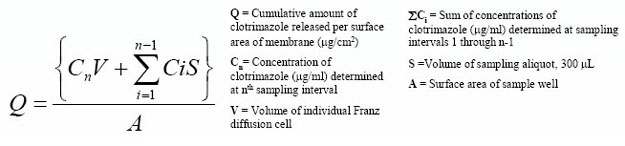 In Vitro Release Test Method for Evaluation of Clotrimazole Nail Lacquers